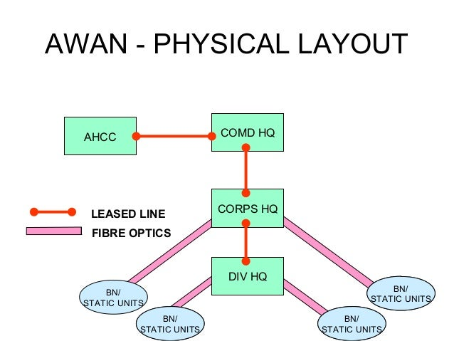 AWAN - PHYSICAL LAYOUT COMD HQ  AHCC  LEASED LINE  CORPS HQ  FIBRE OPTICS  DIV HQ BN/ STATIC UNITS BN/ STATIC UNITS  BN/ S...
