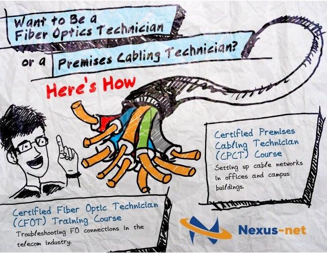 want to be a fiber optics technician or a premises cabling