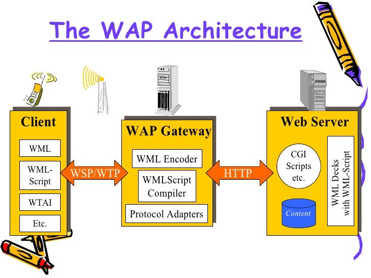 an overview of the wireless application protocol wap in mobiles Overview wireless application protocol (wap) is an open, global specification, developed and deployed by the wap forum, that allows for the development of internet.