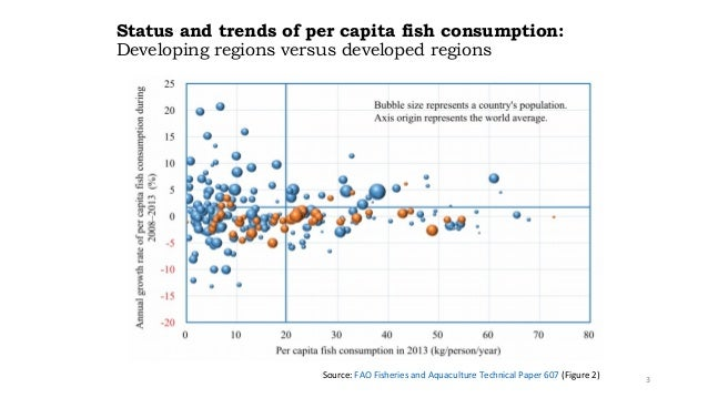 Global fish demand and supply outlook with a focus on China - a sampl…