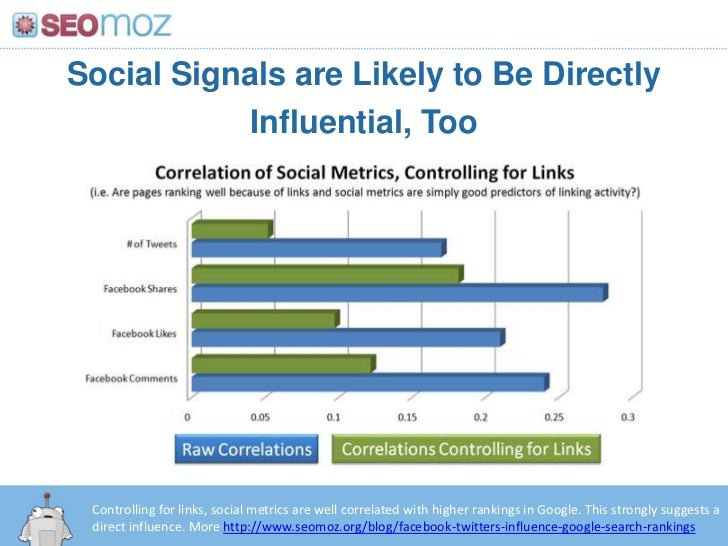 Social Signals are Likely to Be Directly Influential, Too<br />Controlling for links, social metrics are well correlated w...