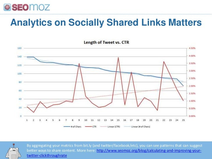 Analytics on Socially Shared Links Matters<br />By aggregating your metrics from bit.ly (and twitter/facebook/etc), you ca...