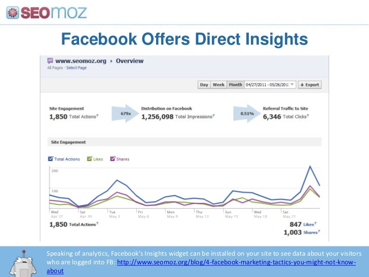 Facebook Offers Direct Insights<br />Speaking of analytics, Facebook's Insights widget can be installed on your site to se...
