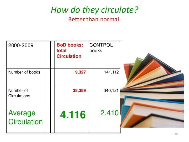 How do they circulate? Better than normal. 2000-2009 BoD books: total Circulation CONTROL books Number of books 9,327 141,...