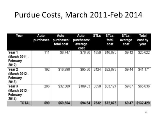 Purdue Costs, March 2011-Feb 2014 35