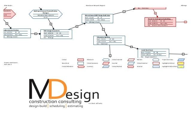 Ms project schedule network diagram block and schematic diagrams microsoft project network diagram rh slideshare net ms project network diagram view ms project network diagram one page ccuart Gallery
