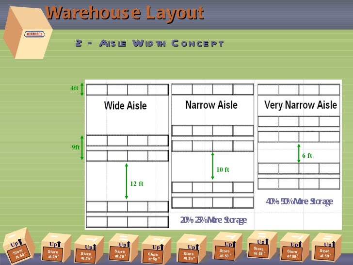 Design a warehouse floor plan loading dock floor plan pier for Warehouse layout design software