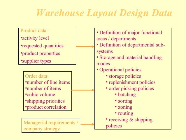 organisational behaviour warehouse distribution systems This organizational chart was made with creately warehouse ( organizational chart) software and system diagrams.