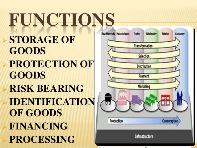 FUNCTIONS STORAGE   OF  GOODS PROTECTION OF  GOODS RISK BEARING IDENTIFICATION  OF GOODS FINANCING PROCESSING