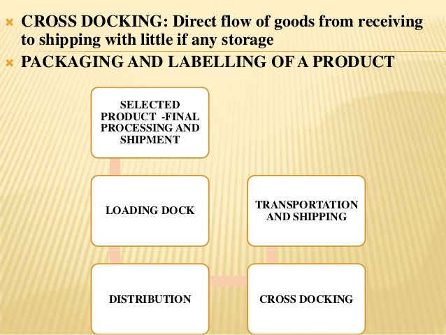    CROSS DOCKING: Direct flow of goods from receiving    to shipping with little if any storage   PACKAGING AND LABELLIN...