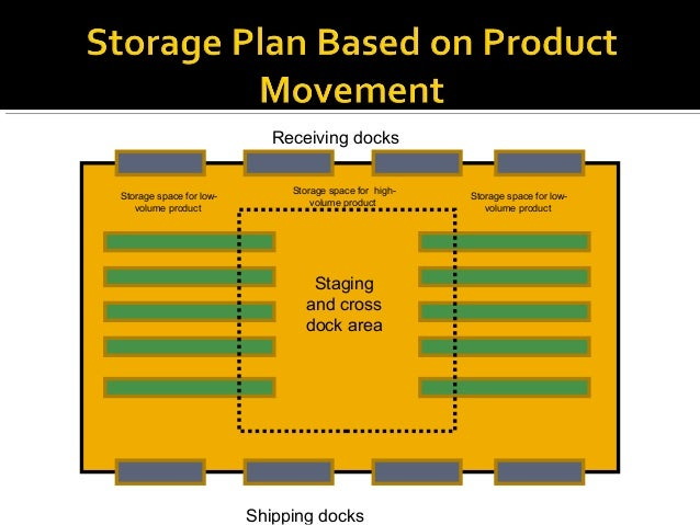 inventory and private warehousing A private warehouse requires a high volume of warehouse throughput for efficient operation a firm has average inventory of $343451 in a warehouse.