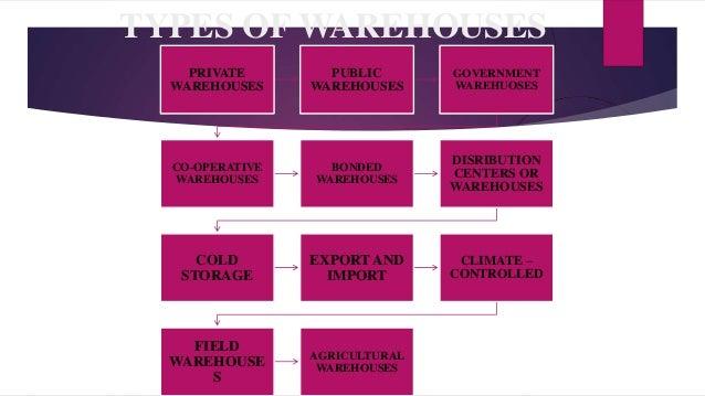 Warehousing Waste Management