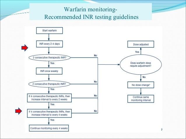 Prendi Warfarin Online