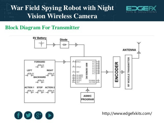 War Field Spying Robot With Night Vision Wireless Camera