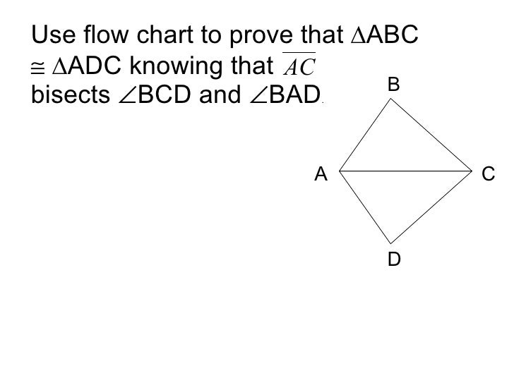 Use flow chart to prove that ∆ABC    ∆ADC knowing that  bisects   BCD and   BAD . A B C D
