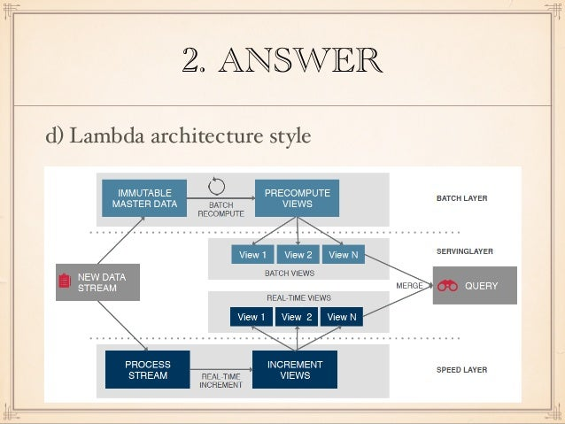Delightful ANSWER D) Lambda Architecture Style ...