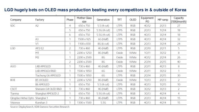 The Korean Race For Oled Tv Mass Production Has Just Ended