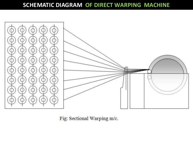 Warping