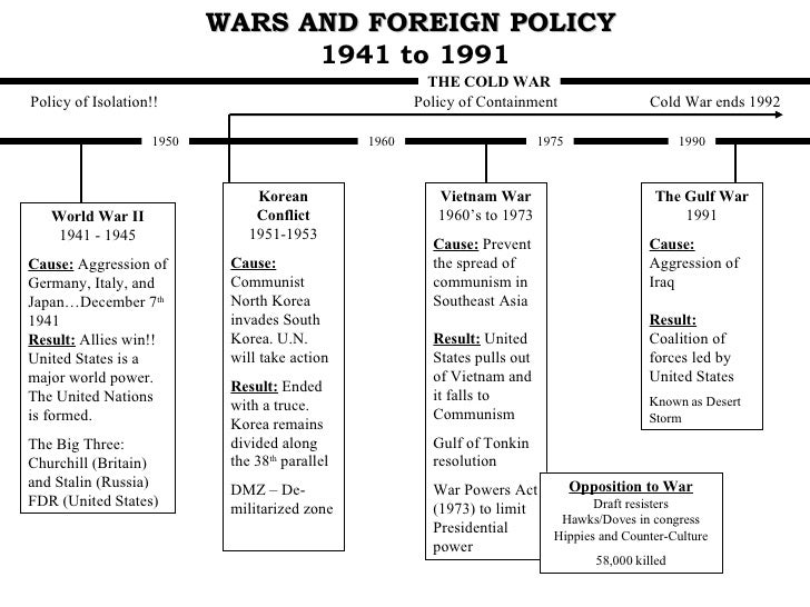the german foreign policy as the cause of world war ii Our decision to enter the war, then, was absolutely consistent with past foreign policy - america's goals were to emerge from the war as the strongest economic power in the world, to halt german, japanese, and russian imperialism while protecting our imperialistic rights and to keep capitalism alive and well.