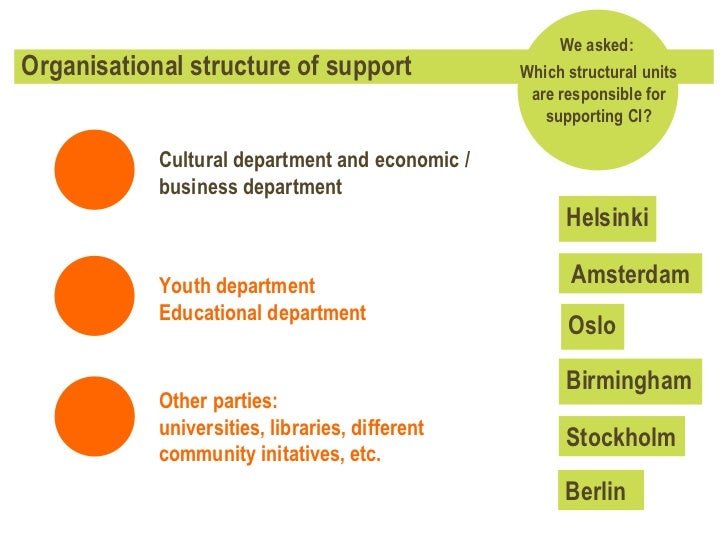 Organisational structure of support We asked:  Which structural units are responsible for supporting CI? Helsinki Stockhol...