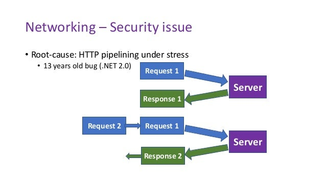 Networking – Security issue • Root-cause: HTTP pipelining under stress • 13 years old bug (.NET 2.0) Response 1 Request 1 ...