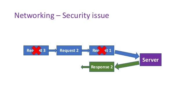 Networking – Security issue Request 1 Server Request 2Request 3 Response 1Response 2