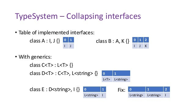TypeSystem – Collapsing interfaces • Table of implemented interfaces: class A : I, J {} • With generics: class C<T> : L<T>...