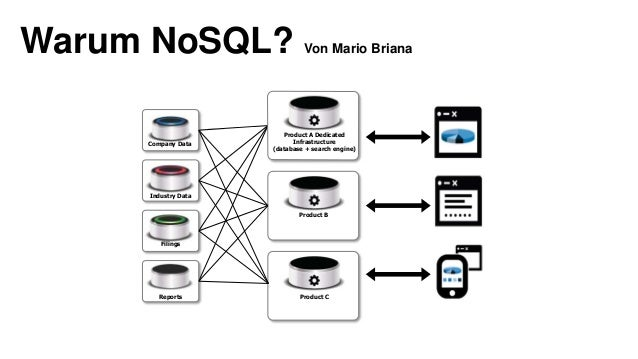 Warum NoSQL? Von Mario Briana Product A Dedicated Infrastructure (database + search engine) Product B Product C Company Da...