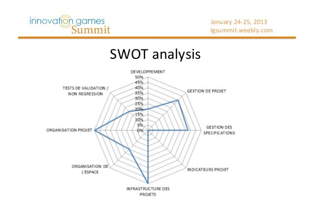 simulation game swot analysis Transcript of business strategy game images from shutterstockcom swot intended strategy familiarizing technology monica chudik business strategy simulation.