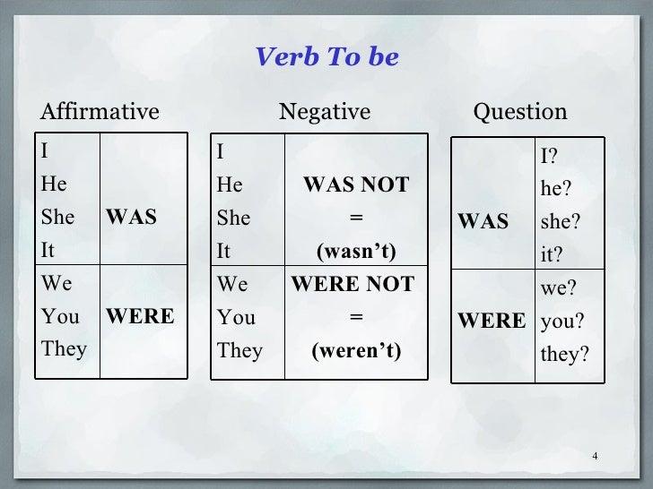 языке сокращенная форма английском глаголов в гдз tobe