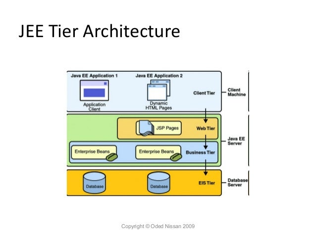 Websphere 6 1 admin course 1 for Architecture jee