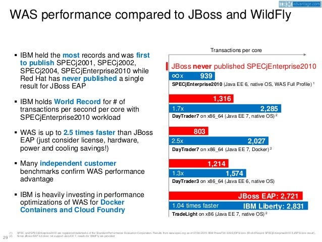 WebSphere App Server vs JBoss vs WebLogic vs Tomcat (InterConnect 201…
