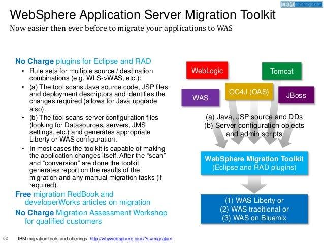 WebSphere App Server vs JBoss vs WebLogic vs Tomcat