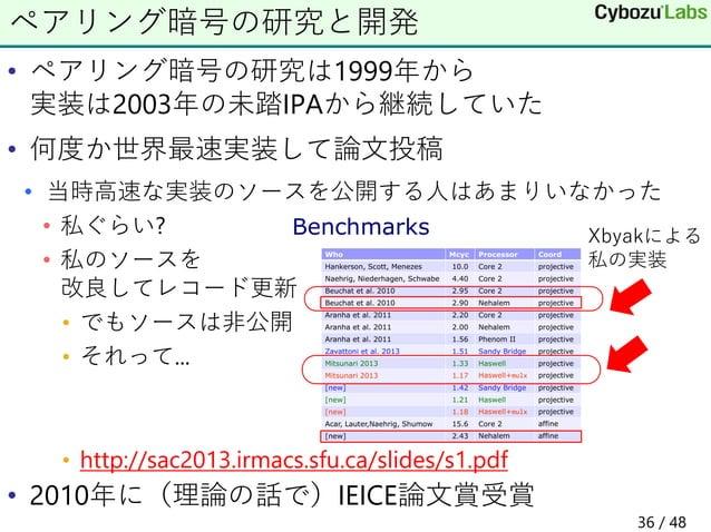 • ペアリング暗号の研究は1999年から 実装は2003年の未踏IPAから継続していた • 何度か世界最速実装して論文投稿 • 当時高速な実装のソースを公開する人はあまりいなかった • 私ぐらい? • 私のソースを 改良してレコード更新 • で...