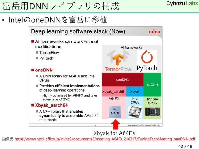 • IntelのoneDNNを富岳に移植 画像元 https://www.hpci-office.jp/invite2/documents2/meeting_A64FX_210317/TuningTechMeeting_oneDNN.pdf 富...