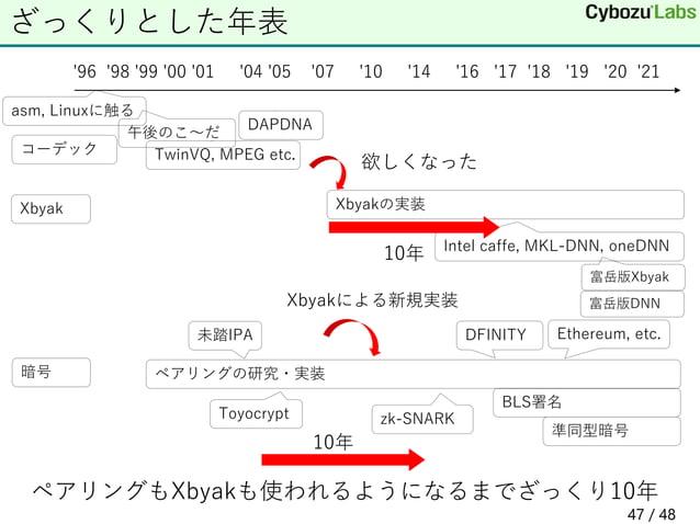 ざっくりとした年表 '96 '98 '99 '00 '01 '04 '05 '07 '10 '14 '16 '17 '18 '19 '20 '21 コーデック 午後のこ~だ TwinVQ, MPEG etc. 暗号 ペアリングの研究・実装 To...
