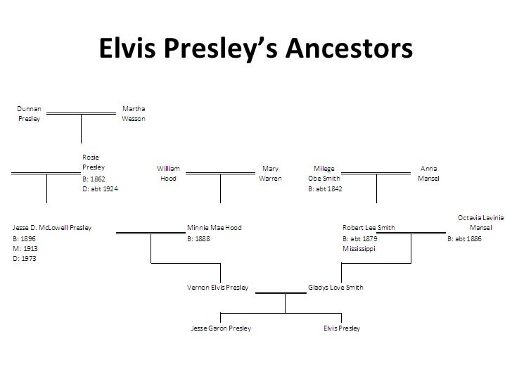 elvis presley family history