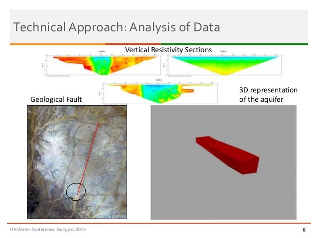 Technical Approach: Analysis of Data 6 LOI5-1 LOI5-2 LOI5-3 Geological Fault 3D representation of the aquifer Vertical Res...