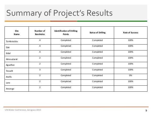 Summary of Project's Results 9 Site Name Number of Boreholes Identification of Drilling Points Status of Drilling Rate of ...