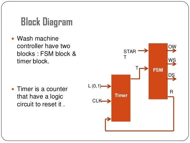 Defy Washing Machine Motor Wiring Diagram - Simple Wiring Diagrams on