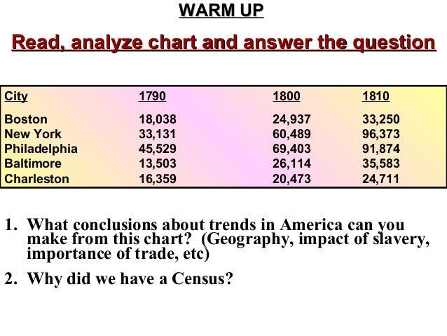 WARM UP  Read, analyze chart and answer the question City  1790  1800  1810  Boston New York Philadelphia Baltimore Charle...