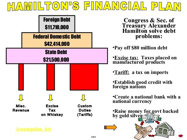 alexander hamiltons financial plan apush