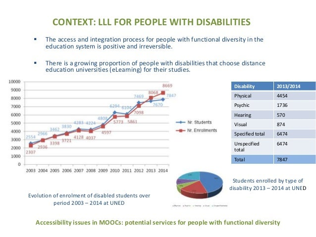 Accessibility issues in MOOCs: potencial services for people with functional diversity Slide 3