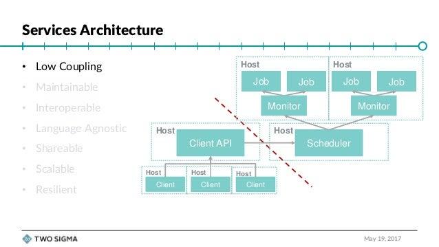 Principles of REST API Design