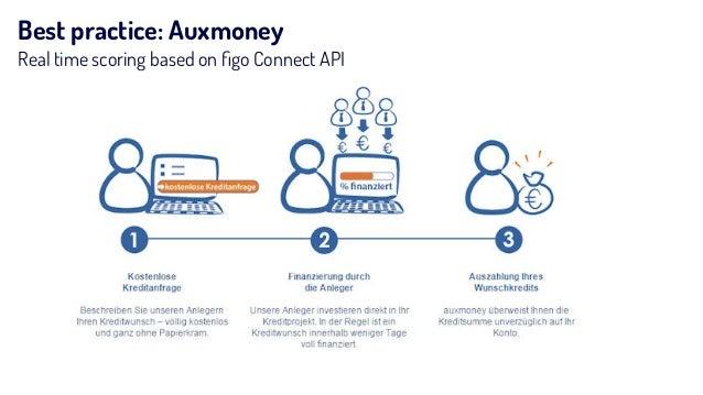 Best practice: Auxmoney Real time scoring based on figo Connect API