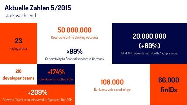 Aktuelle Zahlen 5/2015 stark wachsend 20.000.000  (+60%) Total API requests last Month / 7,5 p. second>99% Connectivity t...