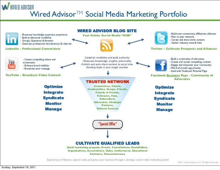 Wired AdvisorTM Social Media Marketing Portfolio                                                                  WIRED AD...