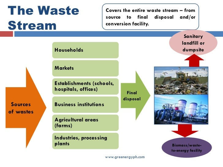 waste management strategy template - waste analyses and characterization study wacs for wte