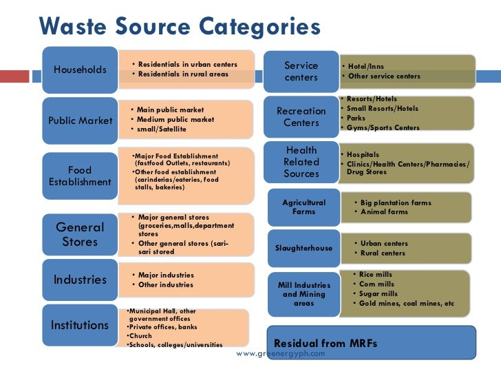 2013 NYC Curbside Waste Characterization Study