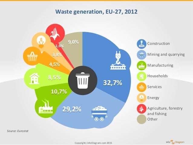 2011 assessment of plastic waste generation